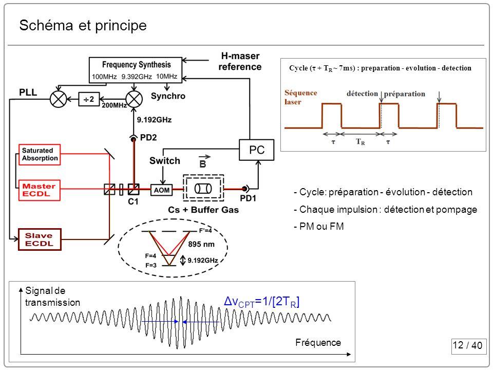 Schéma et principe ΔνCPT=1/[2TR] B